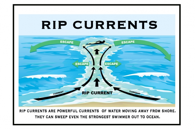 Guide to Rip Currents